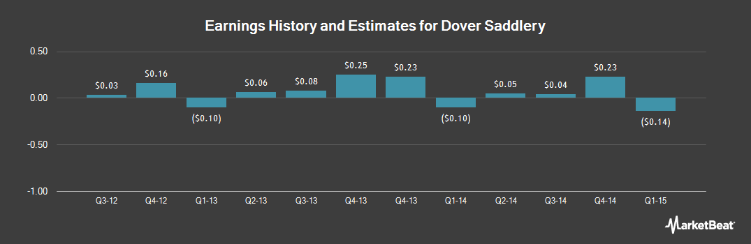 Earnings by Quarter for Dover Saddlery (NASDAQ:DOVR)