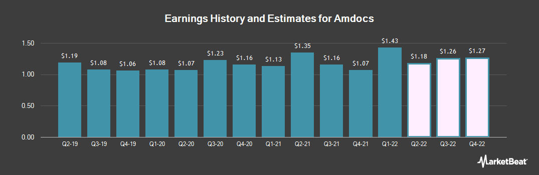 Earnings by Quarter for Amdocs Limited (NASDAQ:DOX)