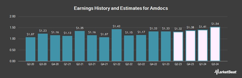 Earnings by Quarter for Amdocs (NASDAQ:DOX)