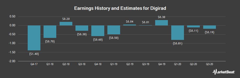 Earnings by Quarter for Digirad Corporation (NASDAQ:DRAD)