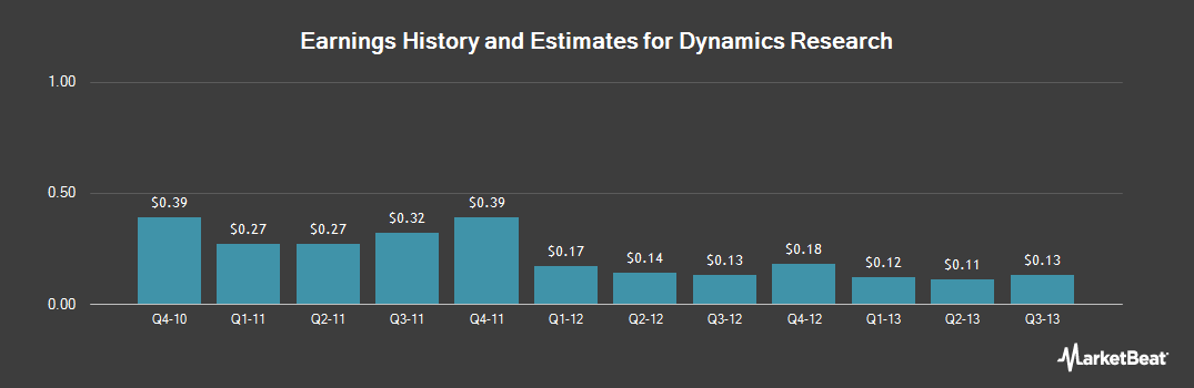 Earnings by Quarter for Dynamics Research (NASDAQ:DRCO)
