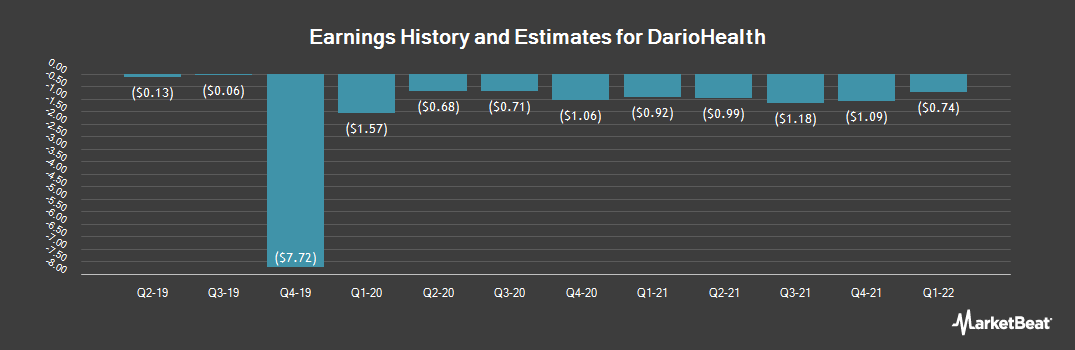 Earnings by Quarter for DarioHealth Corp (NASDAQ:DRIO)