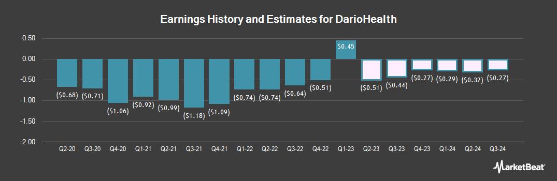 Earnings by Quarter for DarioHealth (NASDAQ:DRIO)
