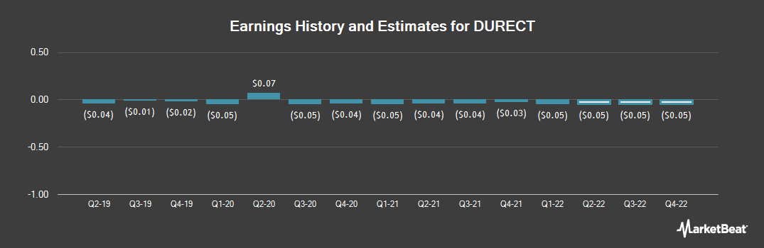 Earnings by Quarter for DURECT (NASDAQ:DRRX)