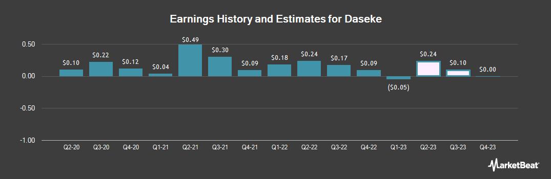 Earnings by Quarter for Daseke (NASDAQ:DSKE)