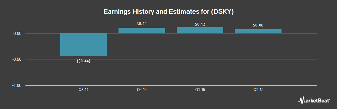Earnings by Quarter for iDreamSky Technology Ltd (NASDAQ:DSKY)