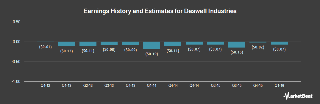 Earnings by Quarter for Deswell Industries (NASDAQ:DSWL)