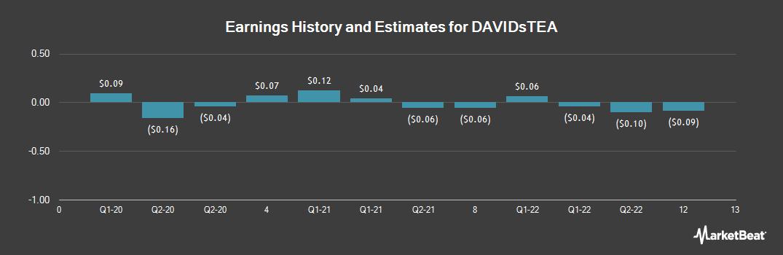 Earnings by Quarter for DAVIDsTEA (NASDAQ:DTEA)
