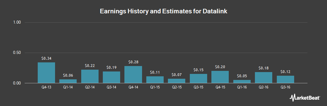 Earnings by Quarter for Datalink (NASDAQ:DTLK)