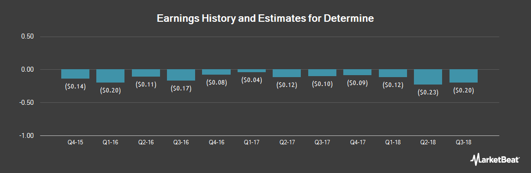 Earnings by Quarter for Determine (NASDAQ:DTRM)