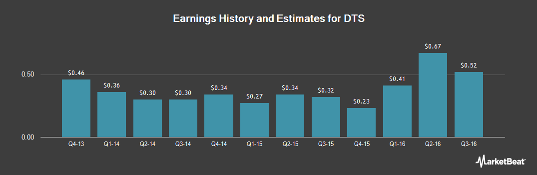 Earnings by Quarter for DTS (NASDAQ:DTSI)