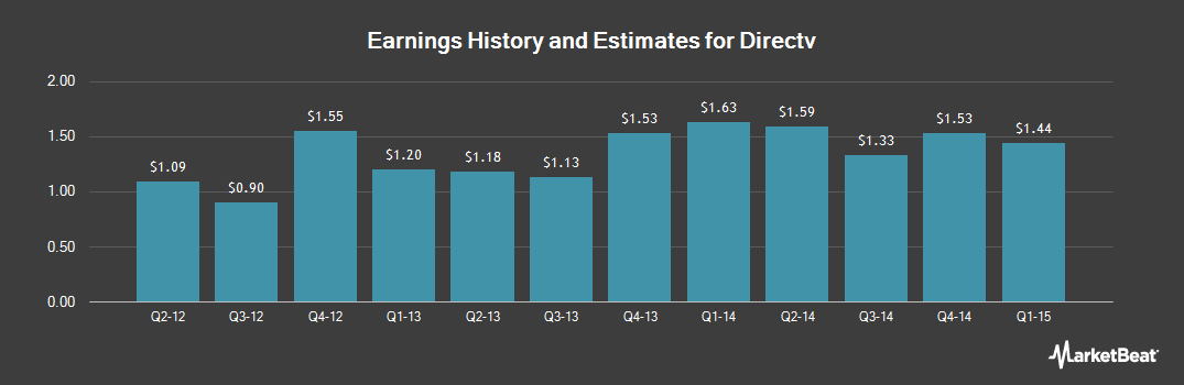 Earnings by Quarter for Directv (NASDAQ:DTV)