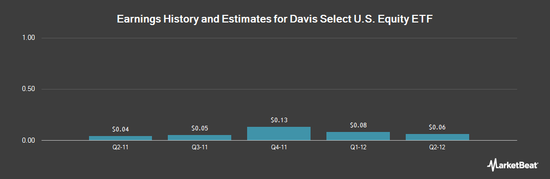Earnings by Quarter for Davis Select U.S. Equity ETF (NASDAQ:DUSA)