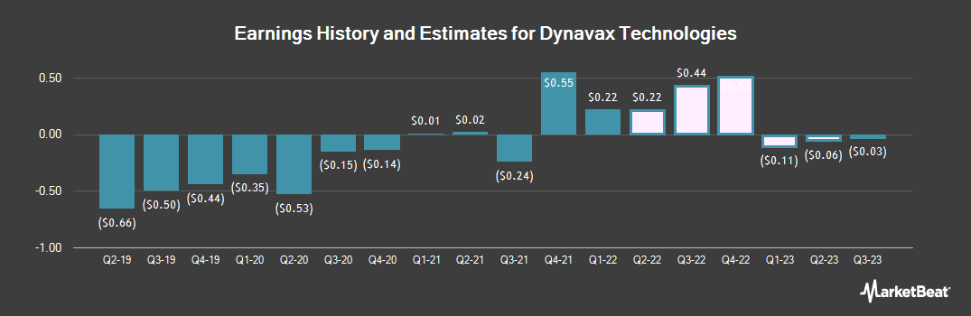 Earnings by Quarter for Dynavax Technologies (NASDAQ:DVAX)