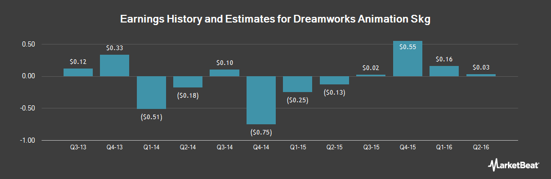 Earnings by Quarter for DreamWorks Animation LLC (NASDAQ:DWA)