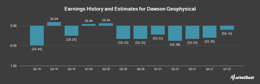Earnings by Quarter for Dawson Geophysical Co (NASDAQ:DWSN)
