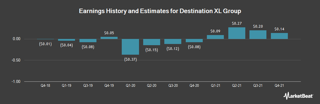 Earnings by Quarter for Destination XL Group (NASDAQ:DXLG)