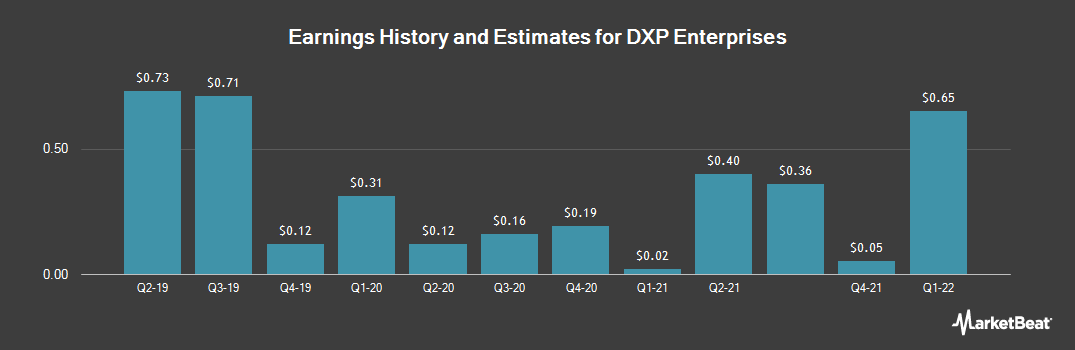 Earnings by Quarter for DXP Enterprises (NASDAQ:DXPE)