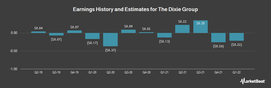 Earnings by Quarter for Dixie Group (NASDAQ:DXYN)