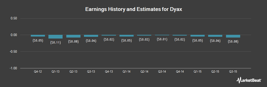 Earnings by Quarter for Dyax Corp. (NASDAQ:DYAX)
