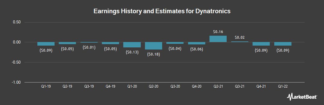 Earnings by Quarter for Dynatronics (NASDAQ:DYNT)