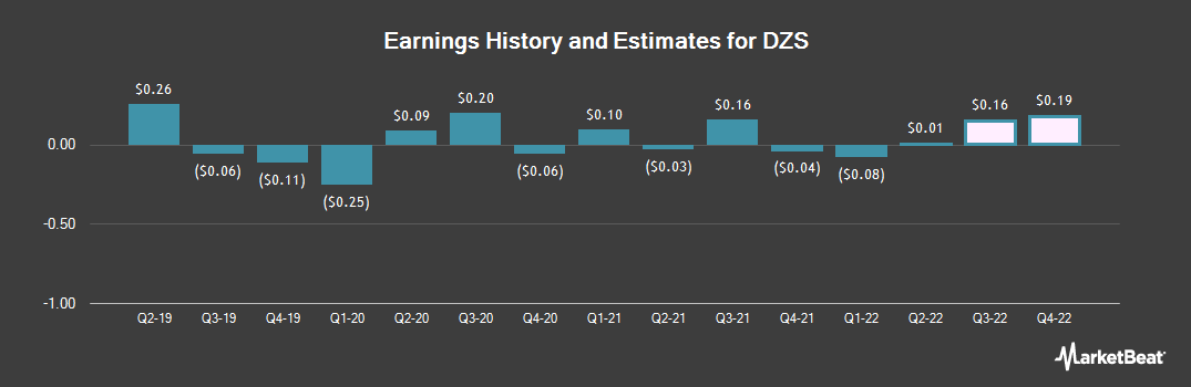 Earnings by Quarter for DASAN Zhone Solutions (NASDAQ:DZSI)