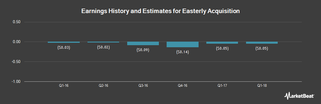 Earnings by Quarter for Easterly Acquisition (NASDAQ:EACQ)