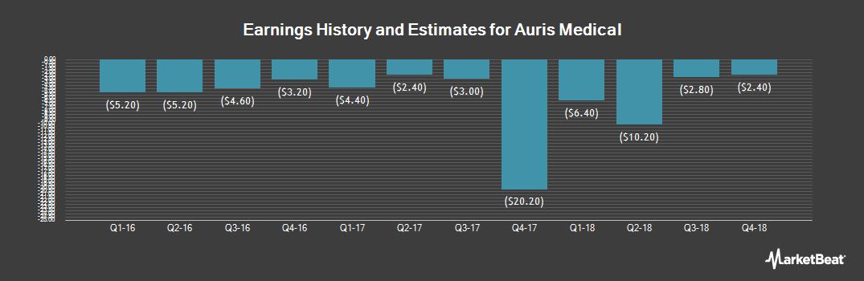 Earnings by Quarter for Auris Medical (NASDAQ:EARS)