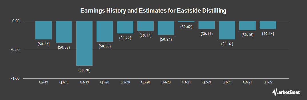 Earnings by Quarter for Eastside Distilling (NASDAQ:EAST)
