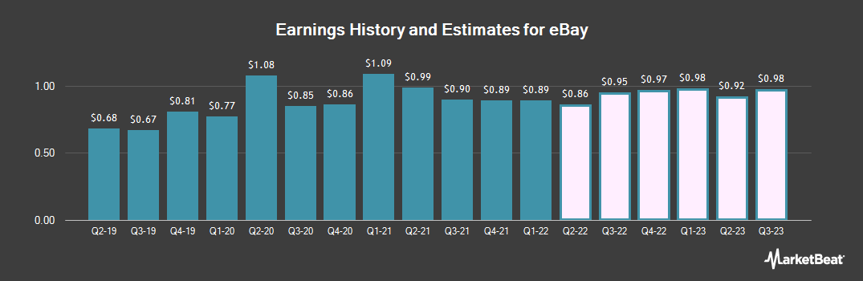Earnings by Quarter for eBay (NASDAQ:EBAY)