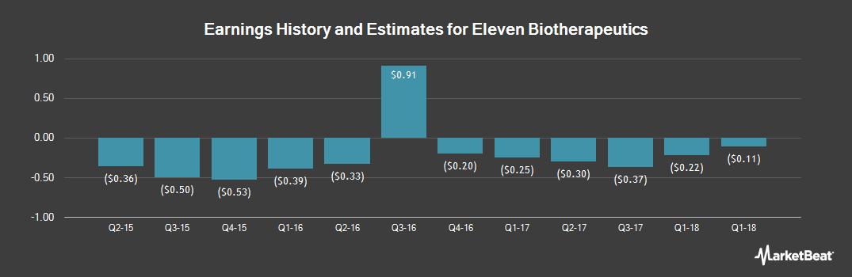 Earnings by Quarter for Eleven Biotherapeutics (NASDAQ:EBIO)
