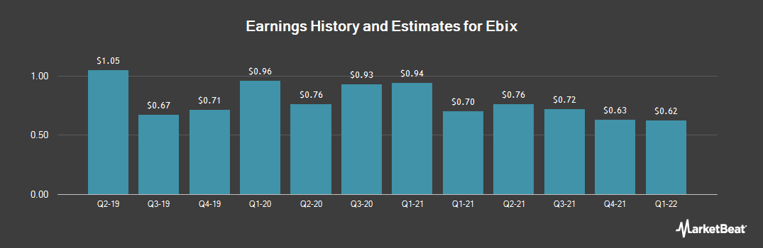 Earnings by Quarter for Ebix (NASDAQ:EBIX)