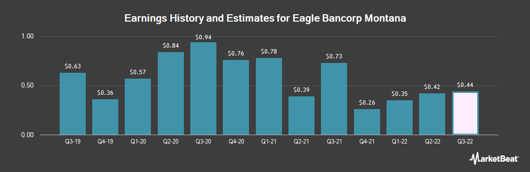 Earnings by Quarter for Eagle Bancorp Montana (NASDAQ:EBMT)