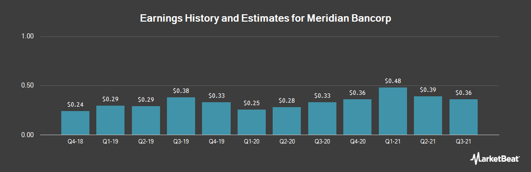Earnings by Quarter for Meridian Bancorp (NASDAQ:EBSB)