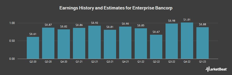 Earnings by Quarter for Enterprise Bancorp (NASDAQ:EBTC)