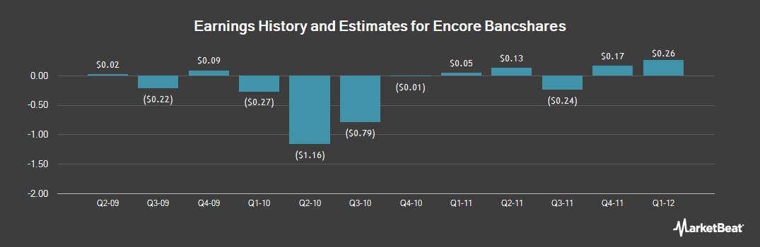 Earnings by Quarter for Encore Bancshares (NASDAQ:EBTX)