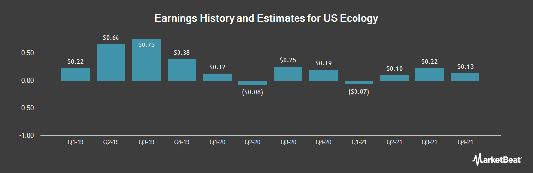 Earnings by Quarter for US Ecology (NASDAQ:ECOL)