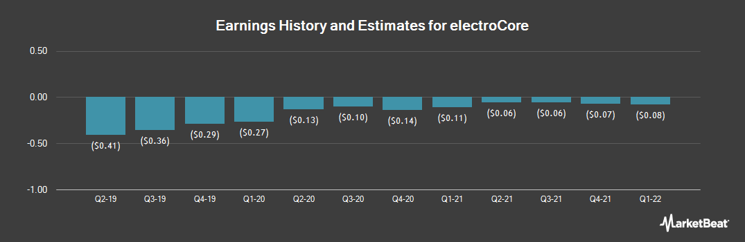 Earnings by Quarter for electroCore (NASDAQ:ECOR)