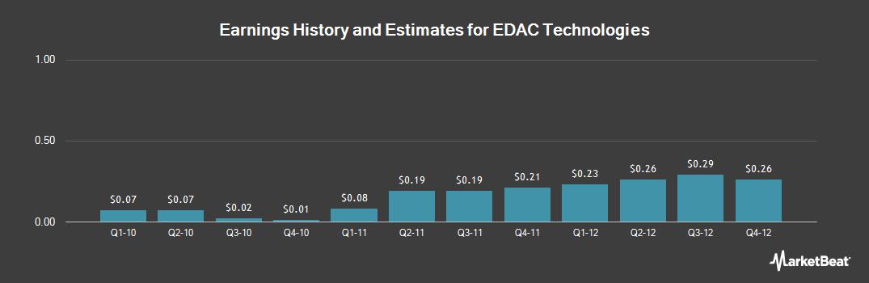 Earnings by Quarter for EDAC Technologies (NASDAQ:EDAC)