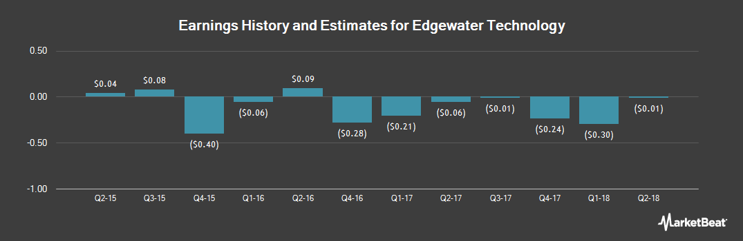 Earnings by Quarter for Edgewater Technology (NASDAQ:EDGW)