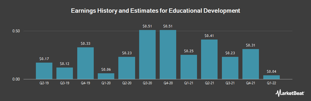 Earnings by Quarter for Educational Development Corporation (NASDAQ:EDUC)