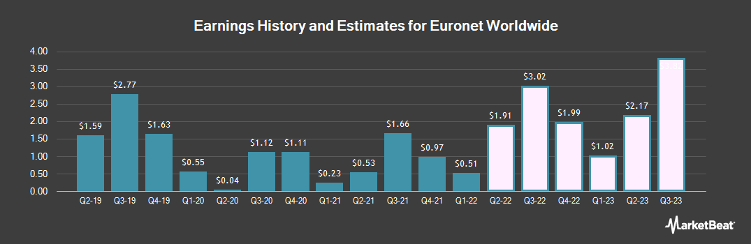 Earnings by Quarter for Euronet Worldwide (NASDAQ:EEFT)