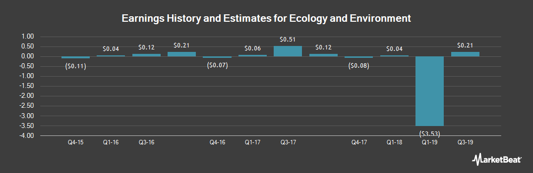 Earnings by Quarter for Ecology and Environment (NASDAQ:EEI)