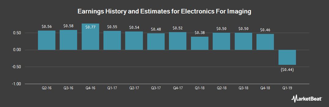 Earnings by Quarter for Electronics For Imaging (NASDAQ:EFII)