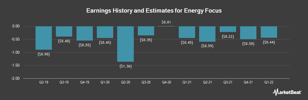 Earnings by Quarter for Energy Focus (NASDAQ:EFOI)