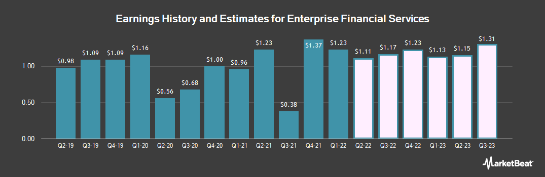 Earnings by Quarter for Enterprise Financial Services Corporation (NASDAQ:EFSC)