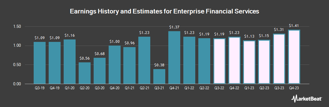 Earnings by Quarter for Enterprise Financial Services Corp (NASDAQ:EFSC)
