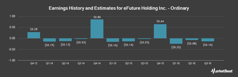 Earnings by Quarter for eFuture (NASDAQ:EFUT)