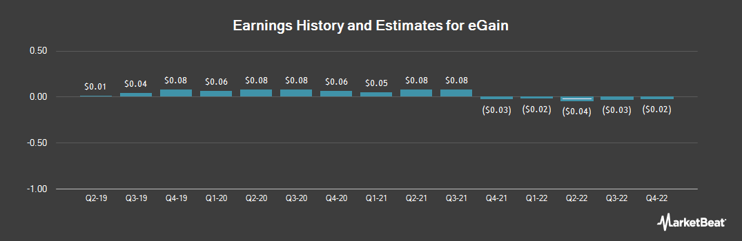Earnings by Quarter for eGain Corp (NASDAQ:EGAN)
