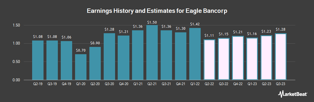 Earnings by Quarter for Eagle Bancorp (NASDAQ:EGBN)
